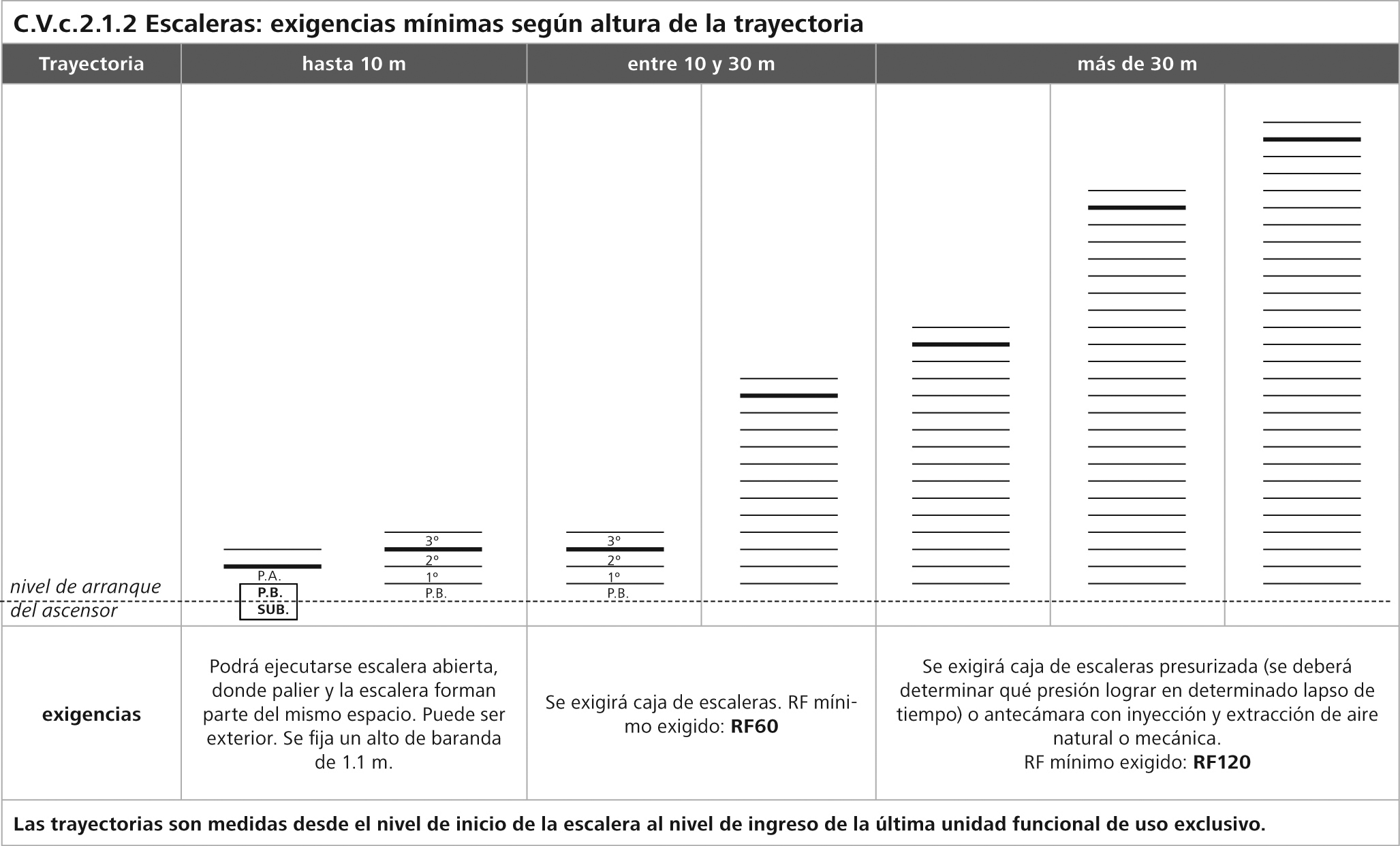 V c 2 1 escaleras normativa - Normativa barandillas exteriores ...