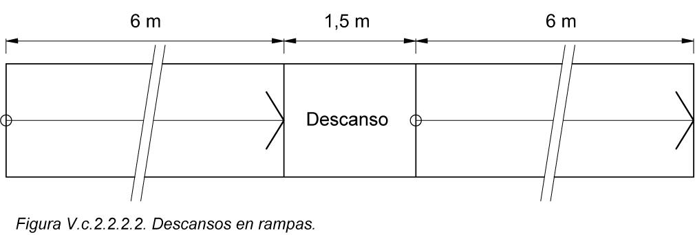 V C 2 2 Rampas Normativa